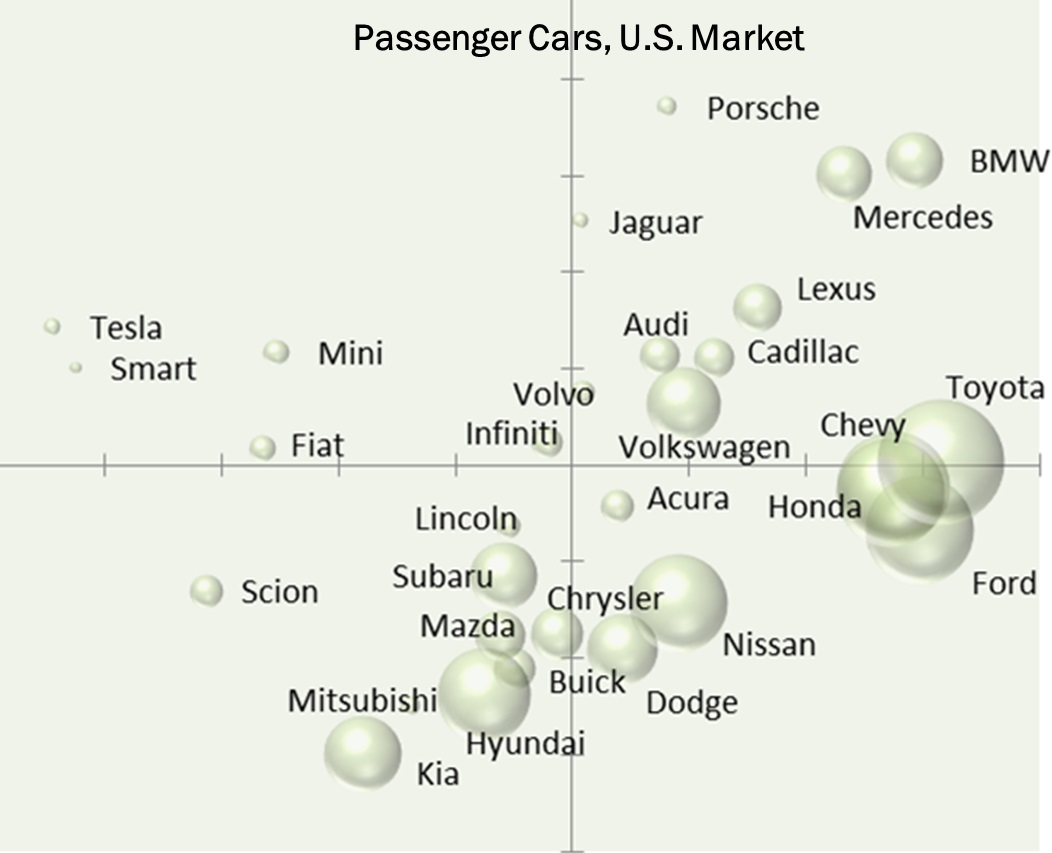 perceptual map car brands Perceptual brand mapping is the visual plotting of specific brands against x and y axes, each representing brand attributes that are known to be drivers of brand selection done well, a perceptual brand map depicts the relative position of competitors in the minds of consumers.